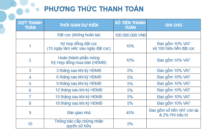 tien do thanh toan can ho one verandah