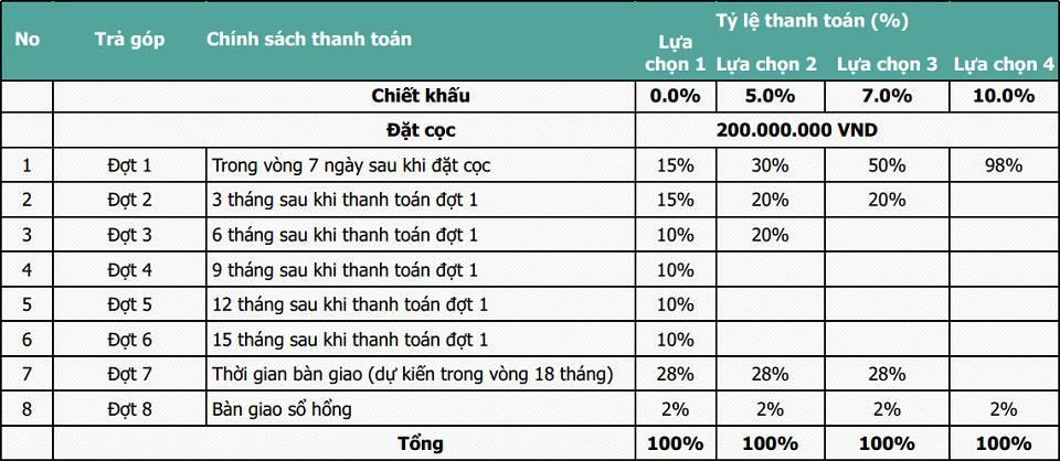 phuong thuc thanh toan du an king crown village