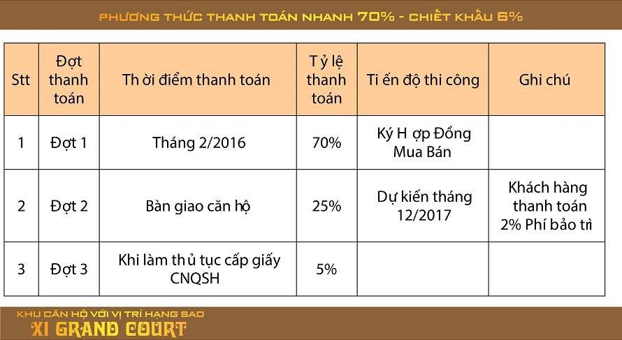 phuong thuc thanh toan can ho xi grand court